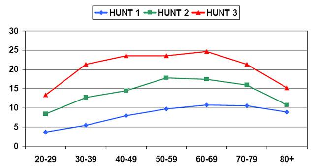 Figur 1 a)  Forekomst (prosentandel) av fedme (KMI lik eller over 30) i de ulike aldersgruppene i HUNT hos menn (fig 1a) og kvinner (fig 1b).