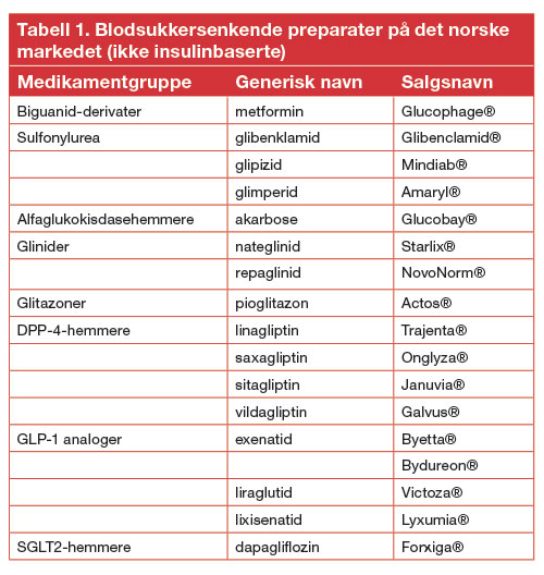Tabell 1.