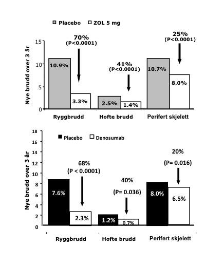 Figur 3. Effektene av iv. Zoledronsyre (Aclasta) og s.c. Denosumab (Prolia) på brudd i rygg, hofte og perifert skjelett. Fraktur risiko ved baseline var forskjellig med noe lavere risiko i populasjonen behandlet med Denosumab. Basert på data fra ref. (1,2).