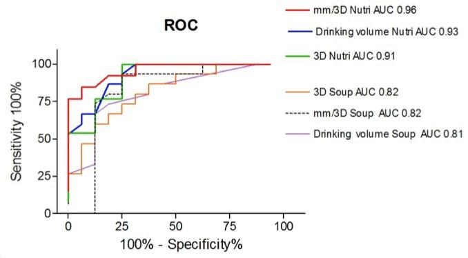 Figur 2: ROC-kurve som viser at ved diagnostisering av funksjonell dyspepsi kan langsomt inntak av høy-kalorisk Nutridrink foretrekkes foran hurtig inntak av lav-kalorisk kjøttsuppe. Nødvendige målinger er symptomintensitet og maksimal drikkekapasitet (volum i magesekken målt ved 3D ultralyd).