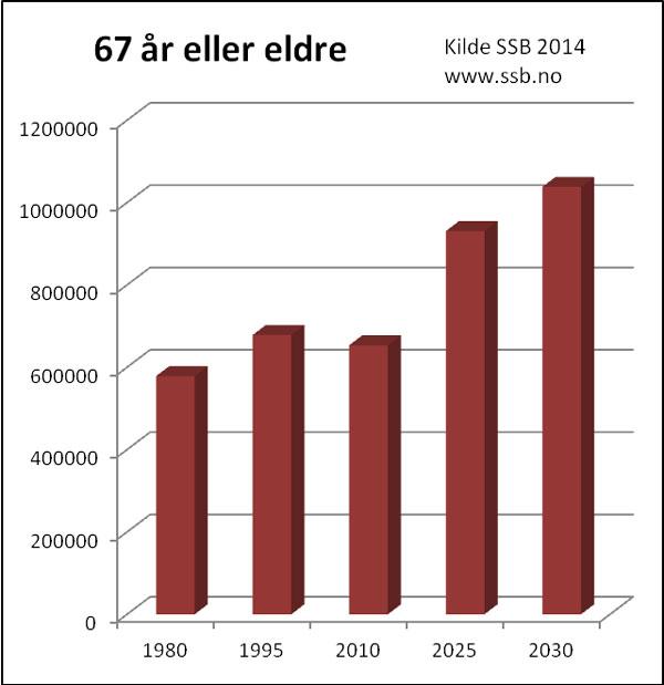 Figur 1. Fremskrevet andel av befolkningen, 67 år og eldre. Befolkningsstatistikk (Kilde: SSB, Befolkningsstatistikk 2014. Trykkes med tillatelse.