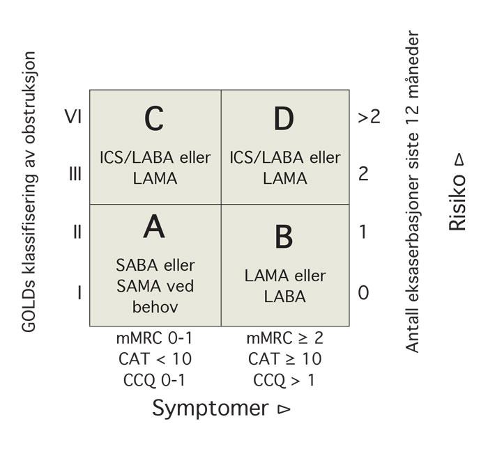 Figur 2: Risikokategoriene A, B, C og D i forhold til antall symptomer og forverrelser siste året samt sykdomsgrad av KOLS med anbefalte behandlinger (forkortelsene: se tekst; ICS: inhalasjons-steroider; SAMA: kortidsvirkende anticholinergica).