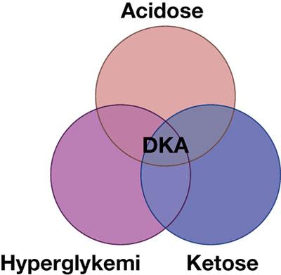 Fig.1 Diabetisk ketoacidose (DKA) består av en kombinasjon av 3 tilstander.