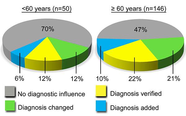 Figur 3: Viser diagnostisk nytte av en målrettet lommeultralydundersøkelse (hjerte, pleura og abdomen inkl. store kar) av pasienter innlagt ved medisinsk avdeling, utført av ultralyd kyndig lege (14), (gjengitt med tillatelse fra Elsevier).