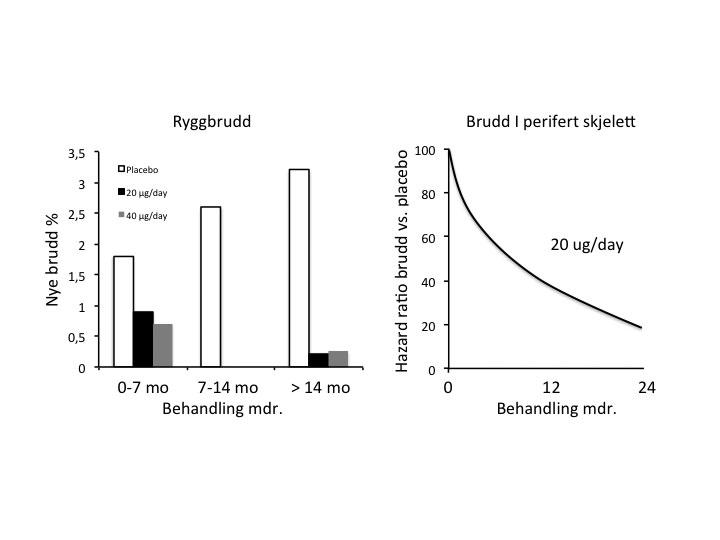 Figur 4. Post hoc analyse av effekten av PTH(1-34) på brudd i rygg og perifert skjelett i relasjon til behandlingstid. Adaptert fra ref. 13.