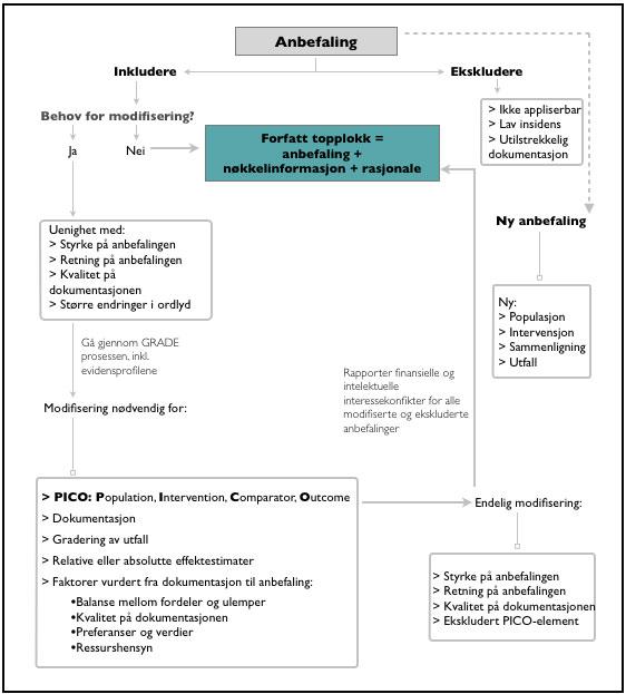 Figur 1: Flytskjema over prosessen med å tilpasse  anbefalinger, basert på kriterier for modifisering av anbefalinger i henhold til GRADE metodikk.