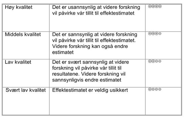 Tabell 1: Kvalitet på dokumentasjonen iht GRADE.