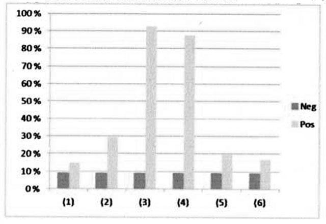 1-Potet, 2-Grønnsaker, 3-Frukt og fruktjuice, 4-Søtsaker og brus, 5-Brød, 6-Melk  Figur 1. Rapportert matintoleranse for en gruppe på 41 pasienter med ITS.