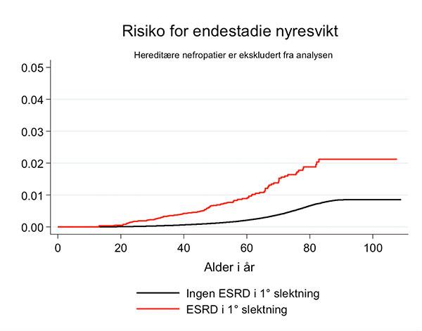 Figur 1. Risiko for end-stage renal disease (ESRD) i henhold til om det er identifisert en førstegradsslektning med ESRD eller ei.