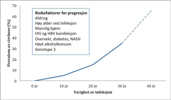 Figur 1. Cirrhoseprevalens de første 30 år etter eksponering med projisert videre utvikling samt risikofaktorer for progresjon.