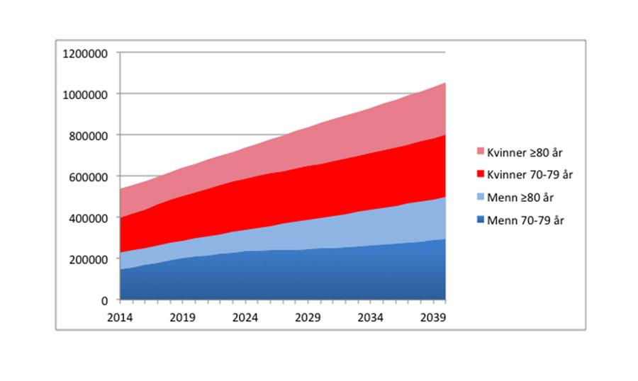 Figur 1: Antall personer i Norge som er eldre enn 70 år, forventet utvikling 2014-2040. Kilde: www.ssb.no.