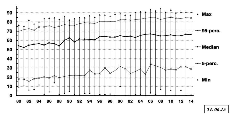 Figur 2: Aldersutvikling blant norske pasienter som starter nyreerstattende behandling 1980-2013.  Kilde: Årsmelding Norsk nefrologiregister.