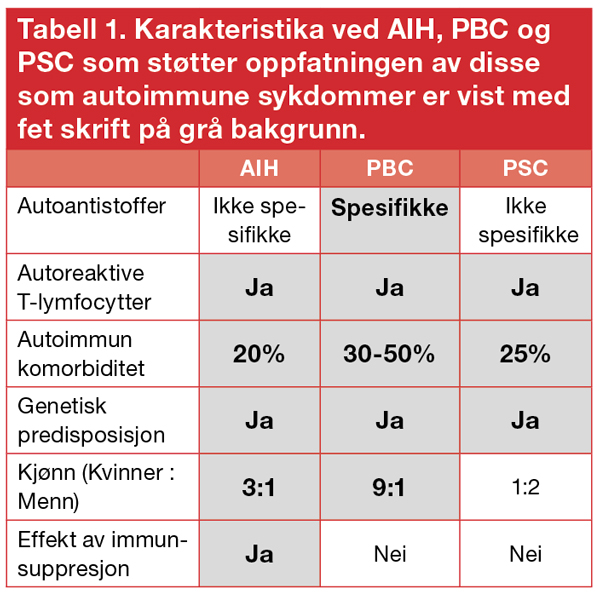tabell_1_haukeland