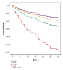 Figur 2: Kaplan-Meier plott for kumulativ overlevelse innen 30 dager for pasienter med S. aureus blodbaneinfeksjon stratifisert på S. aureus genotype (justert for alder, kjønn, underliggende sykdom og primær infeksjon).