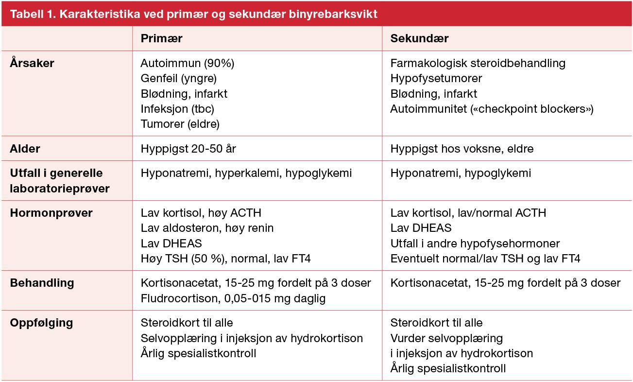 Tabell 1. Karakteristika ved primær og sekundær binyrebarksvikt