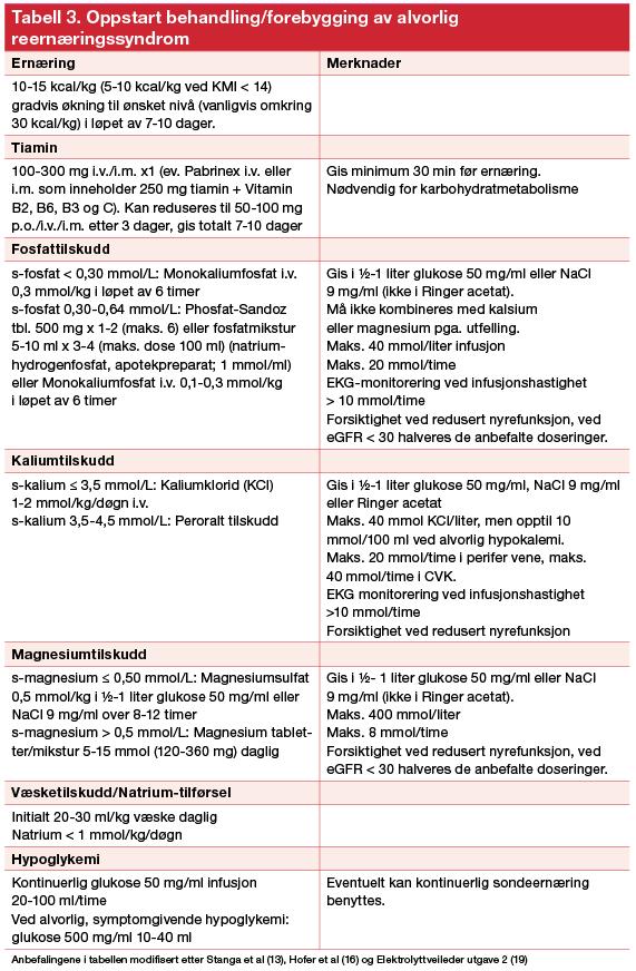 Tabell 3. Oppstart behandling:forebygging av alvorlig reernæringssyndrom