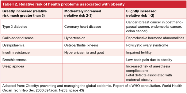 Tabell 2. Relative risk of health problems associated with obesity