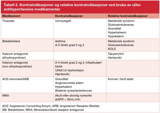 Tabell 2. Kontraindikasjoner og relative kontraindikasjoner ved bruke av ulike antihypertensive medikamenter