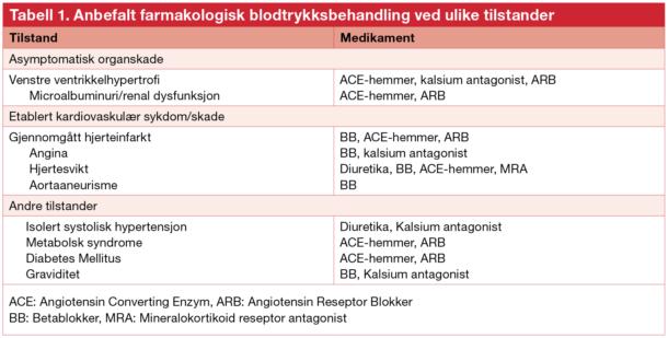 Tabell 1. Anbefalt farmakologisk blodtrykksbehandling ved ulike tilstander