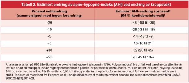 Tabell 2. Estimert endring av apné-hypopné-indeks (AHI) ved endring av kroppsvekt