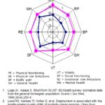 Figur 2. Skåre på 8 livskvalitetsskalaer (SF-36). Personer med alvorlig overvekt vs norsk befolkning. Høyest skåre=høyest livskvalitet (Referanser, se Referanseliste)