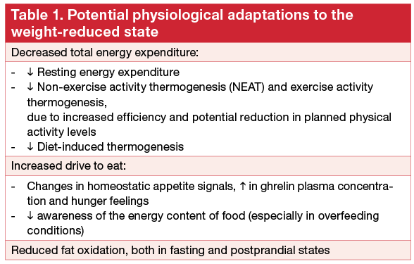 Table 1. Potential physiological adaptations to the weight-reduced state
