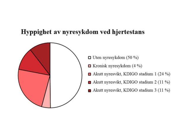 Figur 3. Hyppighet av nyresykdom ved hjertestans i et pasientmateriale fra OUS.