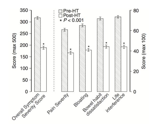 Figur 3. Maksimumscore er 500, med et fall på 50 poeng som klinisk signifikant. Pre-HT = score før behandling med hypnoterapi, Post-HT = score etter behandling med hypnoterapi. Det kan sees at behandlingen er klinisk signifikant med en reduksjon på mer enn 100. Hentet fra Miller et. al. (9). Figuren viser IBS symptomscore før og etter behandling med hypnoterapi for 1000 pasienter.
