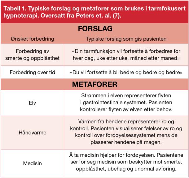 Tabell 1. Typiske forslag og metaforer som brukes i tarmfokusert hypnoterapi. Oversatt fra Peters et. al. (7).