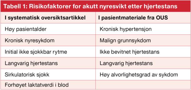 Tabell 1: Risikofaktorer for akutt nyresvikt etter hjertestans