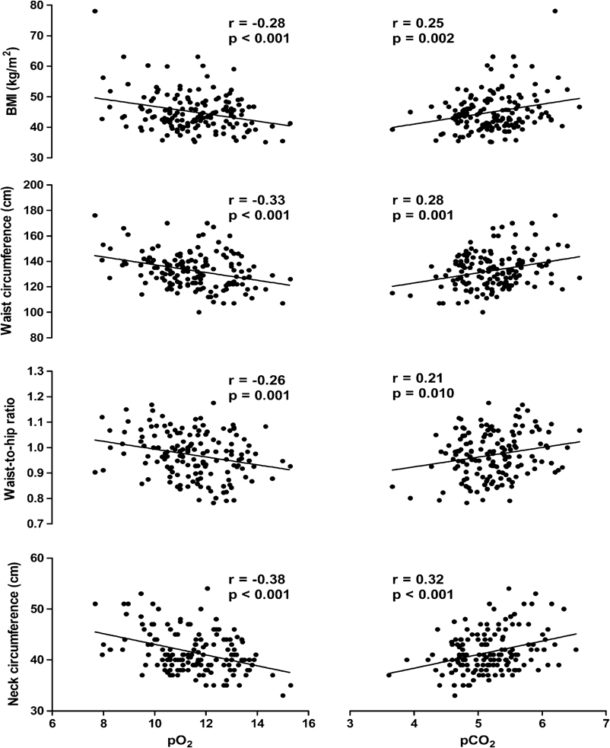 Figur 2. Korrelasjoner mellom blodgasser og antropometriske mål.  Fra Gabrielsen et al. Obes Surg 2011; 21(4):485-91. Trykkes med tillatelse.