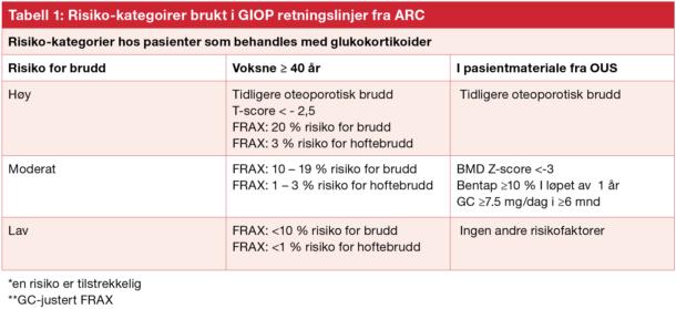 Tabell 1: Risiko-kategoirer brukt i GIOP retningslinjer fra ARC