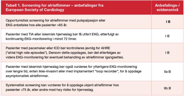 Tabell 1. Anbefalinger for screening for atrieflimmer, fra europeiske retningslinjer for atrieflimmer fra European Society of Cardiology, 2016. TIA=transitorisk iskemisk anfall. ICD=implantert defibrillator. Anbefalingene er etterfulgt av referanser til relevante studier, som kan gjenfinnes i originaltabell i retningslinjene (side 13) [12]. Med forbehold om tolkningsnyanser i oversettelse utført av forfatterne.