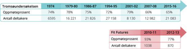 Figur 1: Tromsøundersøkelsen og oppmøte med repeterte målinger siden 1974