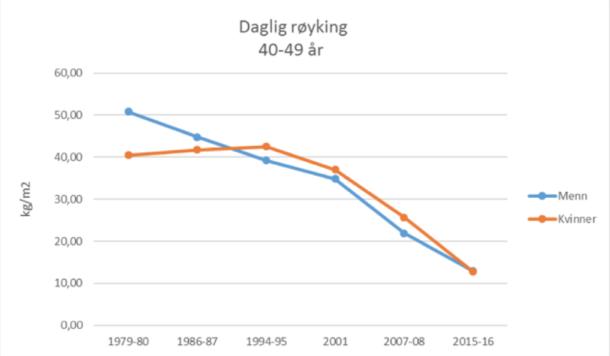 Figur 2: Endring i kardiovaskulære risikofaktorer blant 40-49-åringer i Tromsøundersøkelsen 1979-2016