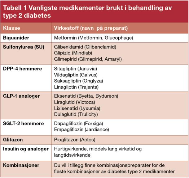 Tabell 1. Vanligste medikamenter brukt i behandling av type 2 diabetes