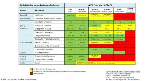 Tabell 4 Diabetes medikamenter og nedsatt nyrefunksjon. (Original tabell laget av Trond Methi, oppdatert etter tillatelse fra Trond Methi.) Kilder: SPC tekster, Statens Legemiddelverk