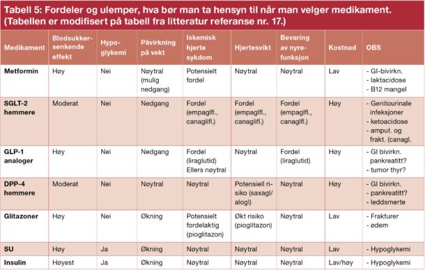 Tabell 5: Fordeler og ulemper, hva bør man ta hensyn til når man velger medikament. (Tabellen er modifisert på tabell fra litteratur referanse nr. 17.)