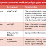 Tabell 1. Biokjemisk mønster ved forskjellige typer leverpatologi