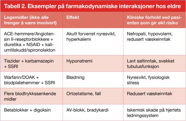 Tabell 2. Eksempler på farmakodynamiske interaksjoner hos eldre