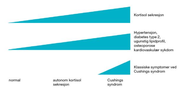 Figur 1. Økende kortisolsekresjon er assosiert med komponenter av det metabolske syndrom. Kun ved riktig høye kortisolkonsentrasjoner finner man klassiske symptom og tegn på fulminant Cushings syndrom.
