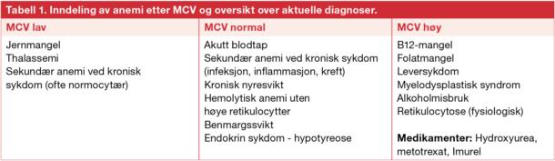 Tabell 1. Inndeling av anemi etter MCV og oversikt over aktuelle diagnoser.