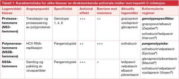 Tabell 1. Karakteristiska for ulike klasser av direktevirkende antivirale midler mot hepatitt C-infeksjon.