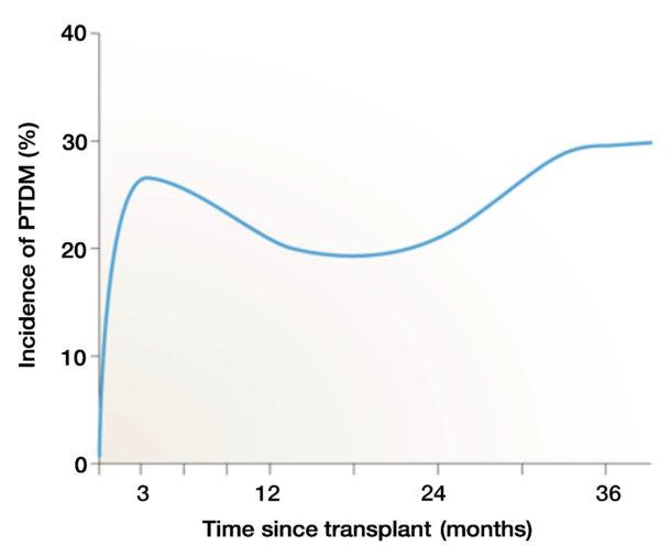 Figur 1. Figuren viser insidens av ny diabetes etter nyretransplantasjon (ref. 7).