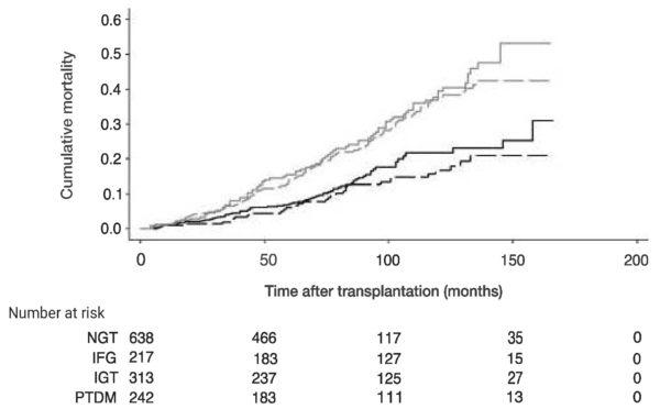 Figur 3. Figuren viser kummulativ mortalitet over tid etter nyretransplantasjon inndelt etter glukosestatus. NGT = normal glukosetoleranse, IFG = økt fastende glukose, IGT = nedsatt glukosetoleranse, PTDM = posttransplantasjons-diabetes (ref. 16).