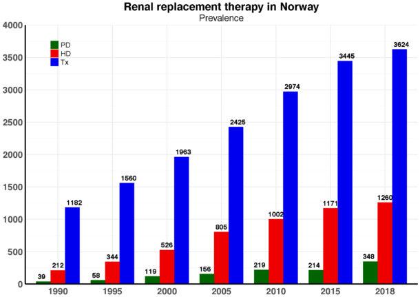 Figur 1. Prevalensen av nyreerstattende behandling i Norge har firedoblet seg i perioden 1990-2018. Ved utgangen av 2018 mottok totalt 6054 pasienter nyreerstattende behandling, 70 % av dem hadde et fungerende nyretransplantat.