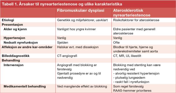 Tabell 1. Årsaker til nyrearteriestenose og ulike karakteristika
