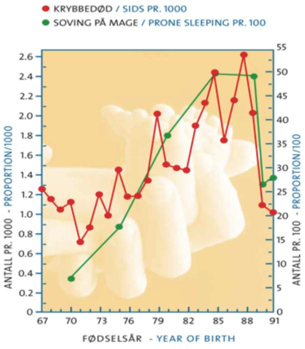 Figur 1. Forekomst av krybbedød (pr 1000) og mageleie (%) etter fødselsår iNorge 1967-1991.