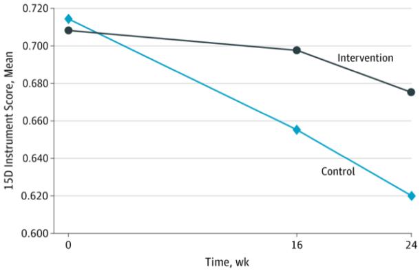 Figur 1. Utvikling i skåre på livskvalitetsskalaen 15D i hhv. intervensjons- og kontrollgruppen. Gjengitt fra (3) med tillatelse fra American Medical Association